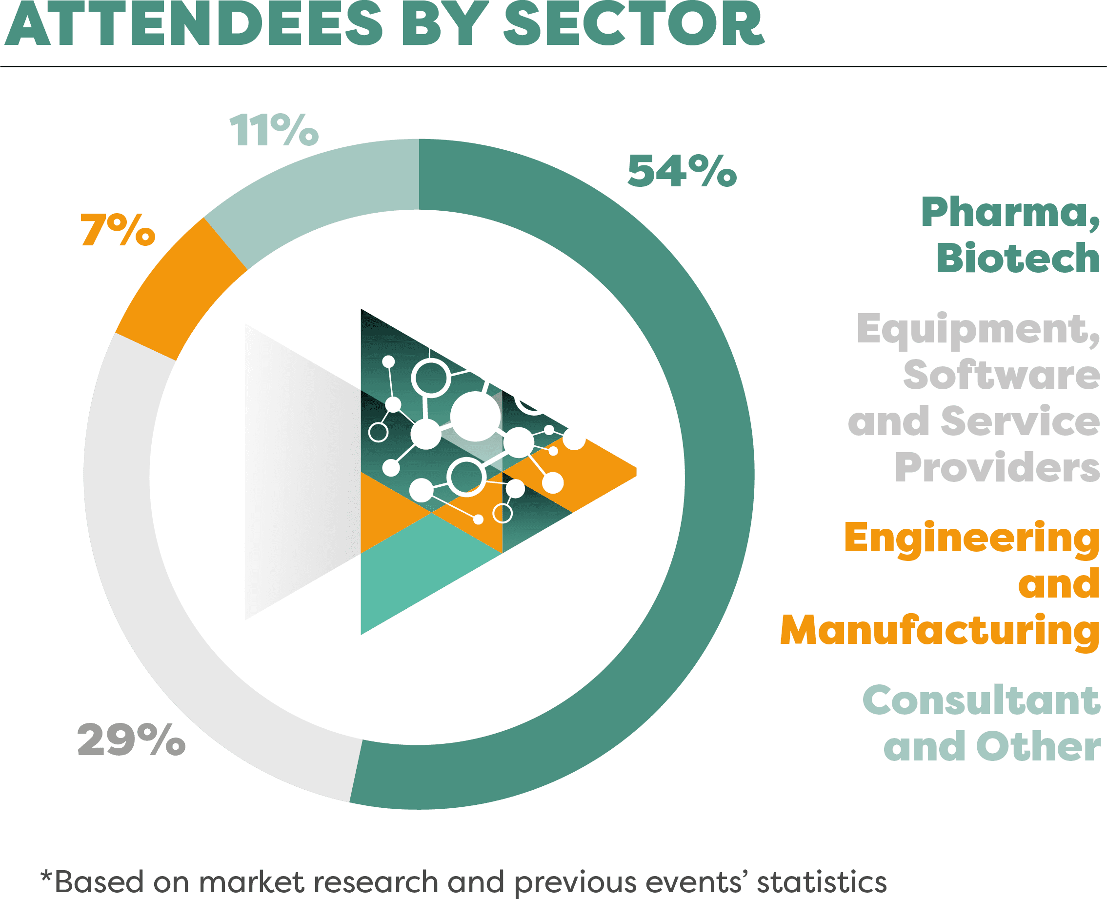 Attendees by Business Sector